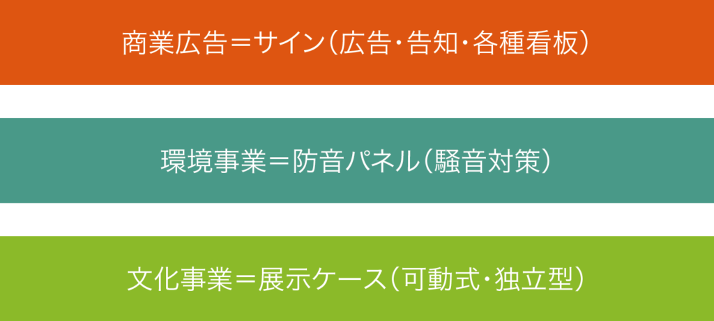 常陽インダストリーの3事業